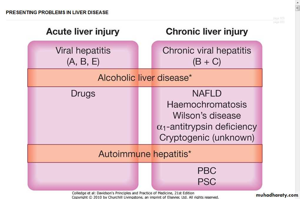 a flowchart showing liver injury due to alcohol
